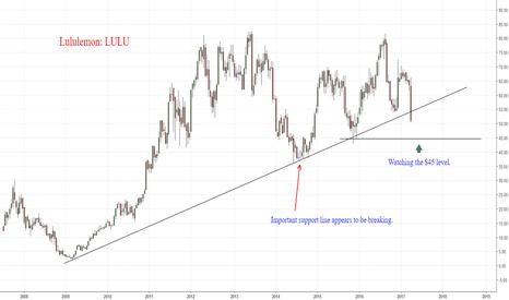 LULU: LULU breaks major trendline.