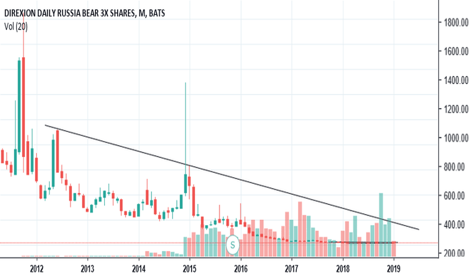RUSS: $RUSS grinding lower wedge by the years, will pop soon