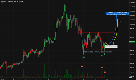 BTCUSD: BTCUSD LONG Possible accumulation