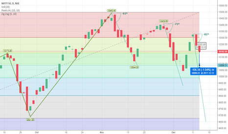 NIFTY: Nifty touch 10086...Possible?