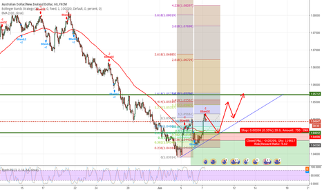 AUDNZD: AUDNZD Scalping