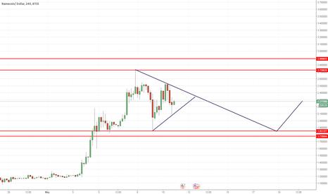 NMCUSD: buy limit