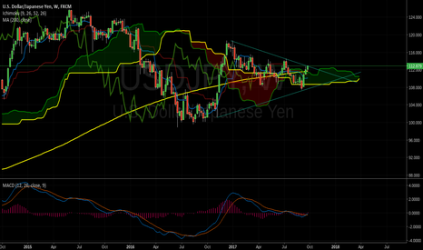 USDJPY: USDJPY ON IMPORTANT POINT(weekly)