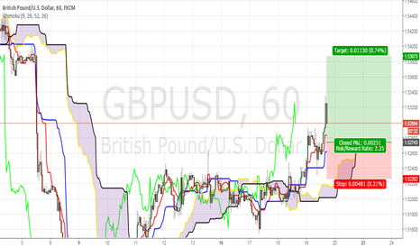 GBPUSD: WAITING FOR LONG GU