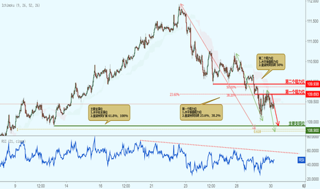 CHFJPY: CHFJPY 瑞郎兑日元-接近阻力位,下跌!