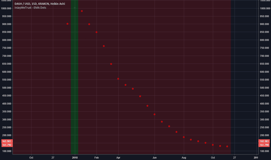 DASHUSD: You would of sold ATH with this indicator on DASH