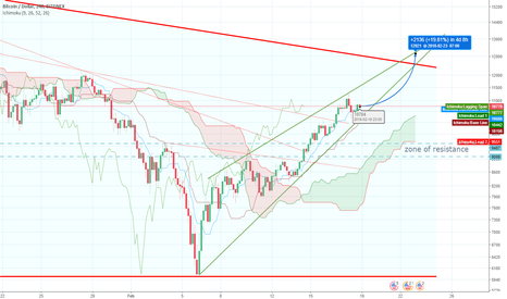 BTCUSD: Bitcoin will continue to rise!