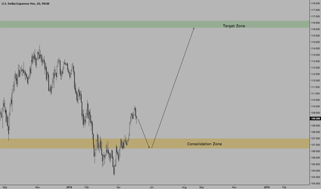 USDJPY: USDJPY | Long Entry Defined | Target Defined