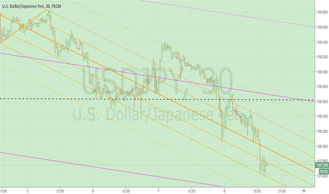 USDJPY: USDJPY (intraday) - Price to retest Median Line