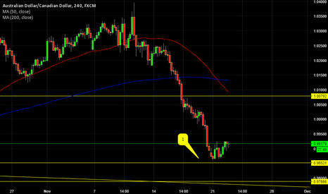 AUDCAD: SMALL BOUNCE IN AUDCAD