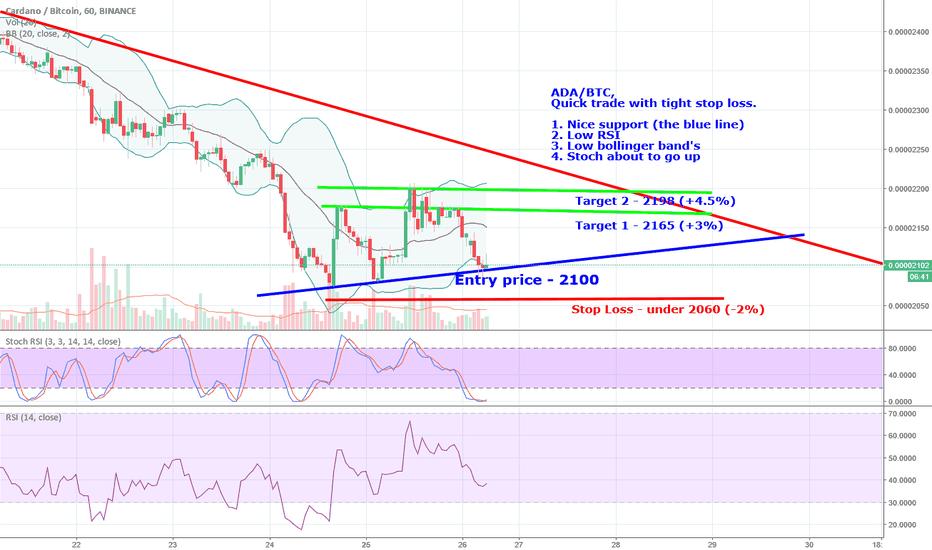 ADABTC: ADA/BTC -  short term potential trade