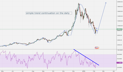 BTCUSD: bitcoin long on daily