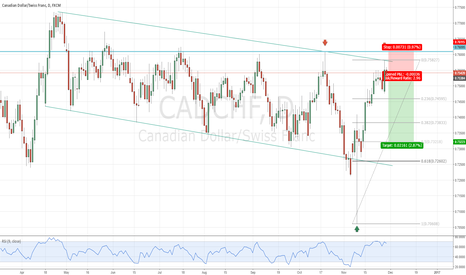CADCHF: CADCHF Short - Vosive
