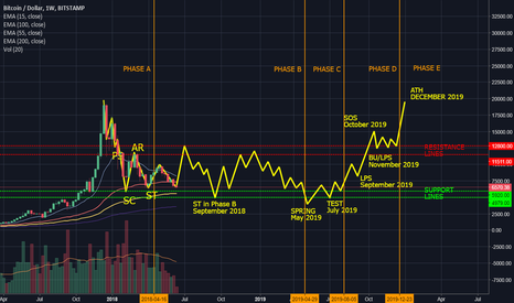 BTCUSD: Perhaps we're just looking at a wrong timeframe