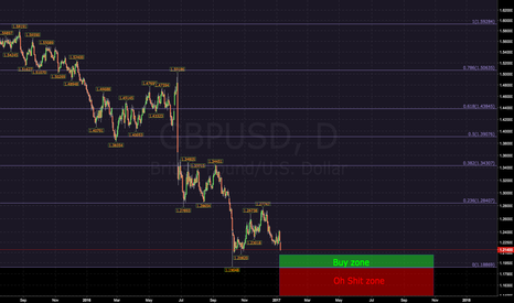 GBPUSD: Sterling correction coming?