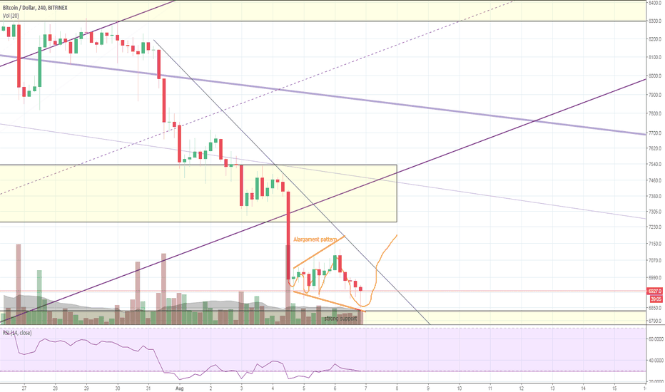 BTCUSD: Bitcoin - Alargament: Reversal pattern detected