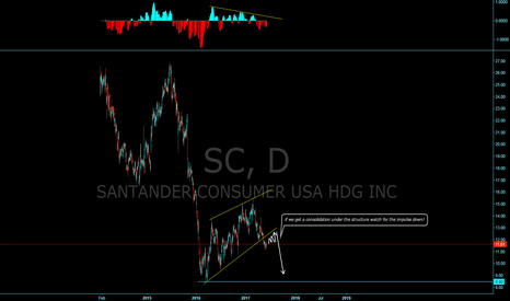 SC: Santander, WIll we get the next impulse down?