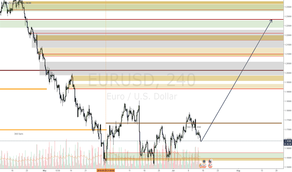 EURUSD: EURUSD it's a good day to go long, beware of news