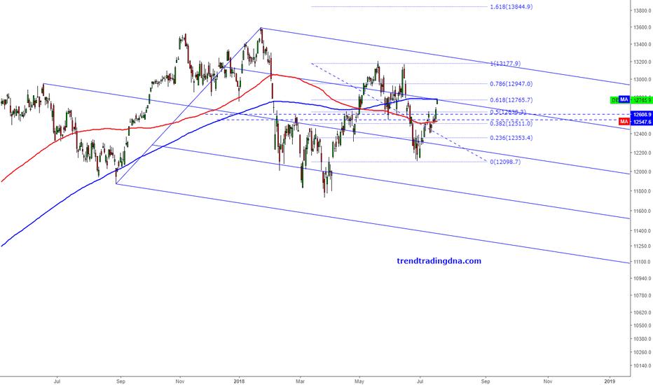 DEU30: $DAX is reaching the 61.8% Fibonacci retracement