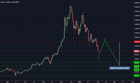 BTCUSD: Bitcoin - 50% short in Bear Cycle