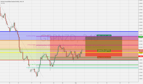 GBPNZD: Long on GBPNZD