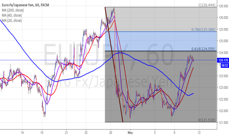 EURJPY: EJ - Short Now?