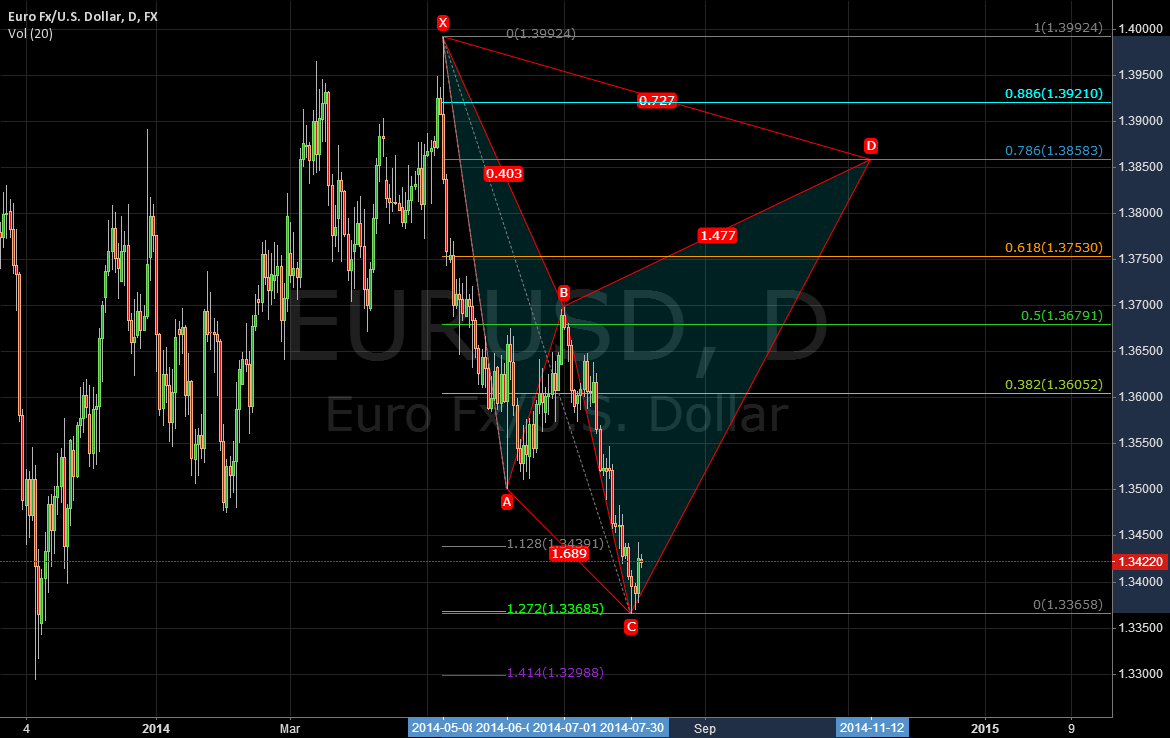 EURUSD BIG CYPHER