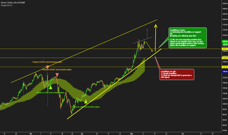 BTCUSD: BTCUSD based on Mongerskit system - in neutral zone