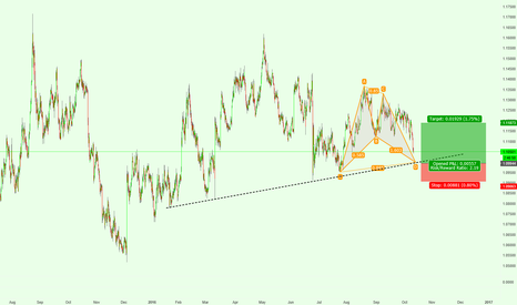 EURUSD: EURUSD POTENTIAL BULLISH BAT PATTERN