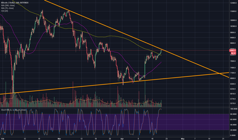 BTCUSD: Time to get into the short boat again