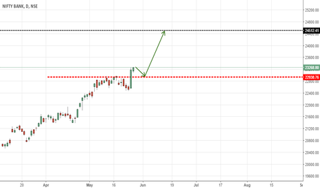 BANKNIFTY: BANK NIFTY NEW HIGHERS AHEAD!