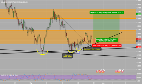CADCHF: CADCHF, Buy Idea