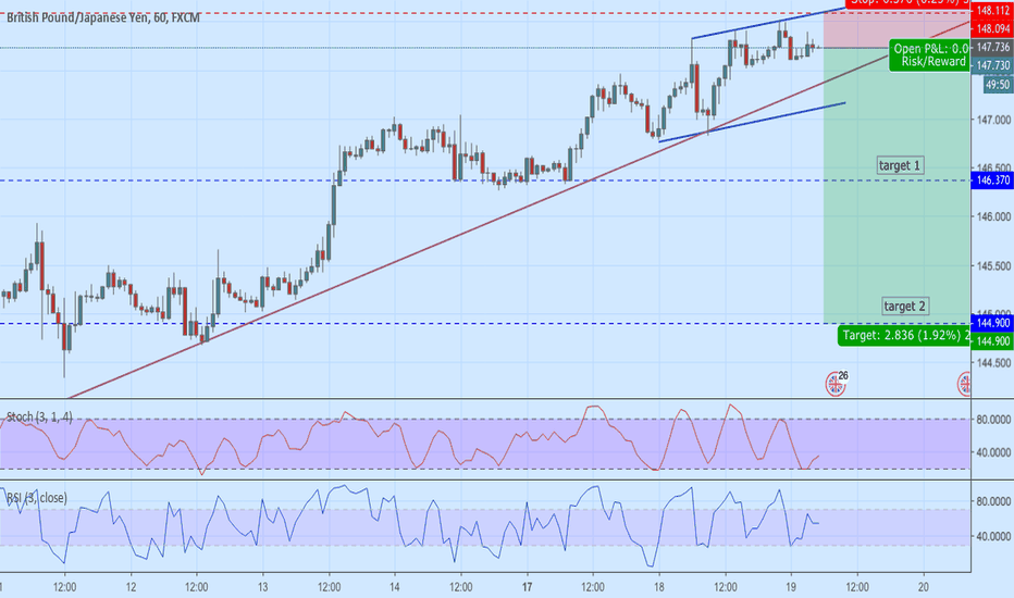 GBPJPY: GJ Sell
