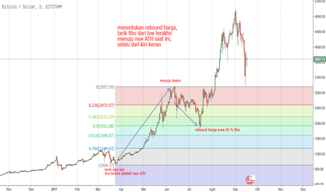 BTCUSD: menentukan rebound harga