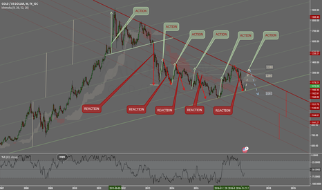 XAUUSD: XAU-USD -WEEKLY