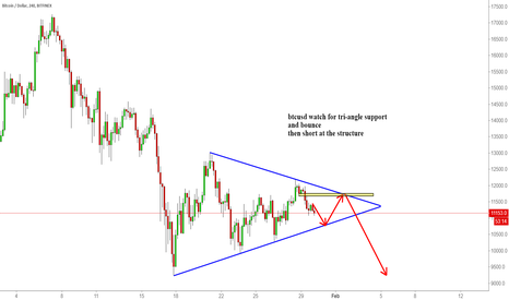 BTCUSD: btcusd watch for tri-angle support