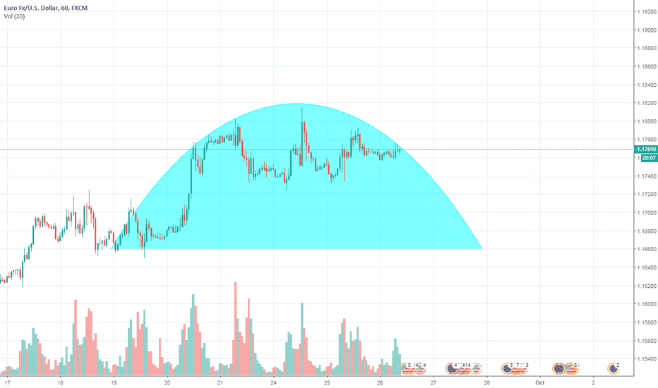 EURUSD: inverted cup on 1h