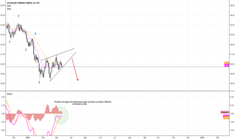DXY: Possible Sell Trade in DXY, Bearish Signals (D1)