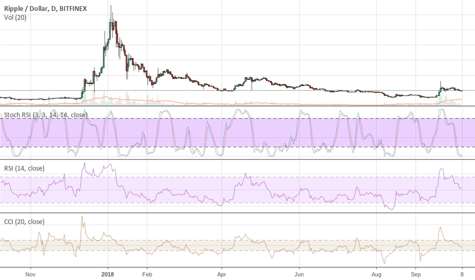 XRPUSD: XRP Will Bounce Hard But This Is a TRAP