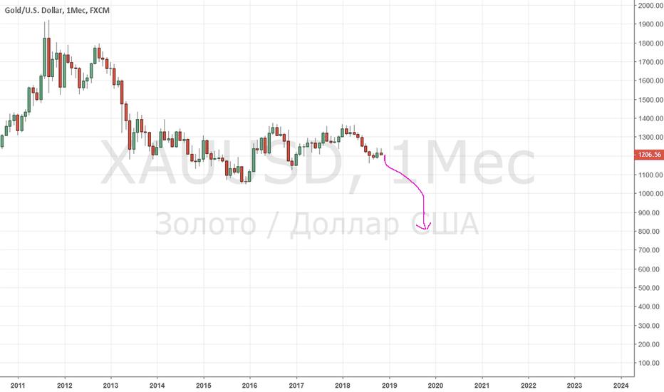 XAUUSD: Чудовищное падение золота