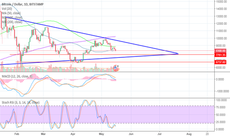 BTCUSD: Bitcoin Price Analysis - Moves To The Next Level Of Support