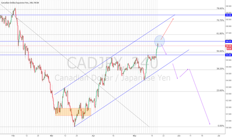 CADJPY: CADJPY with double option!!