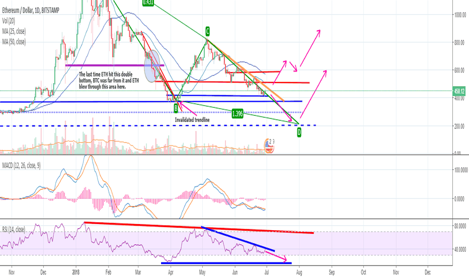ETHUSD: Your Summer ETHER Guide, moon or doom?