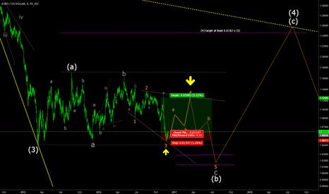 EURUSD: EURUSD trading the ending diagonal
