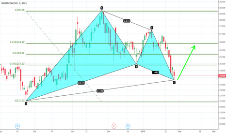 AVGO: AVGO gartley patter completion, likely see a bounce back to 265