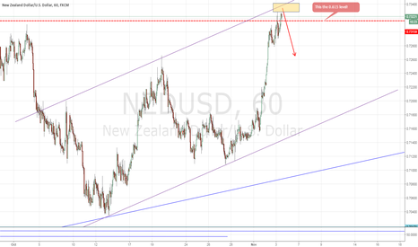 NZDUSD: NZDUSD: Another Quick Short