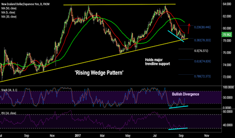 NZDJPY: NZD/JPY long - Major trendline support and Bullish divergence