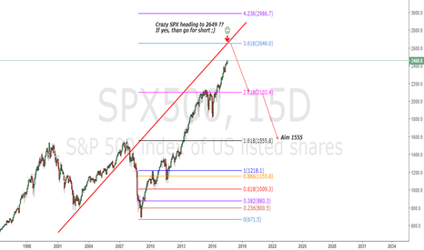 SPX500: SPX500 Wait 2650 then short Aiming 1555