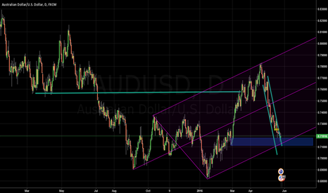 AUDUSD: Area's to be mindful of.