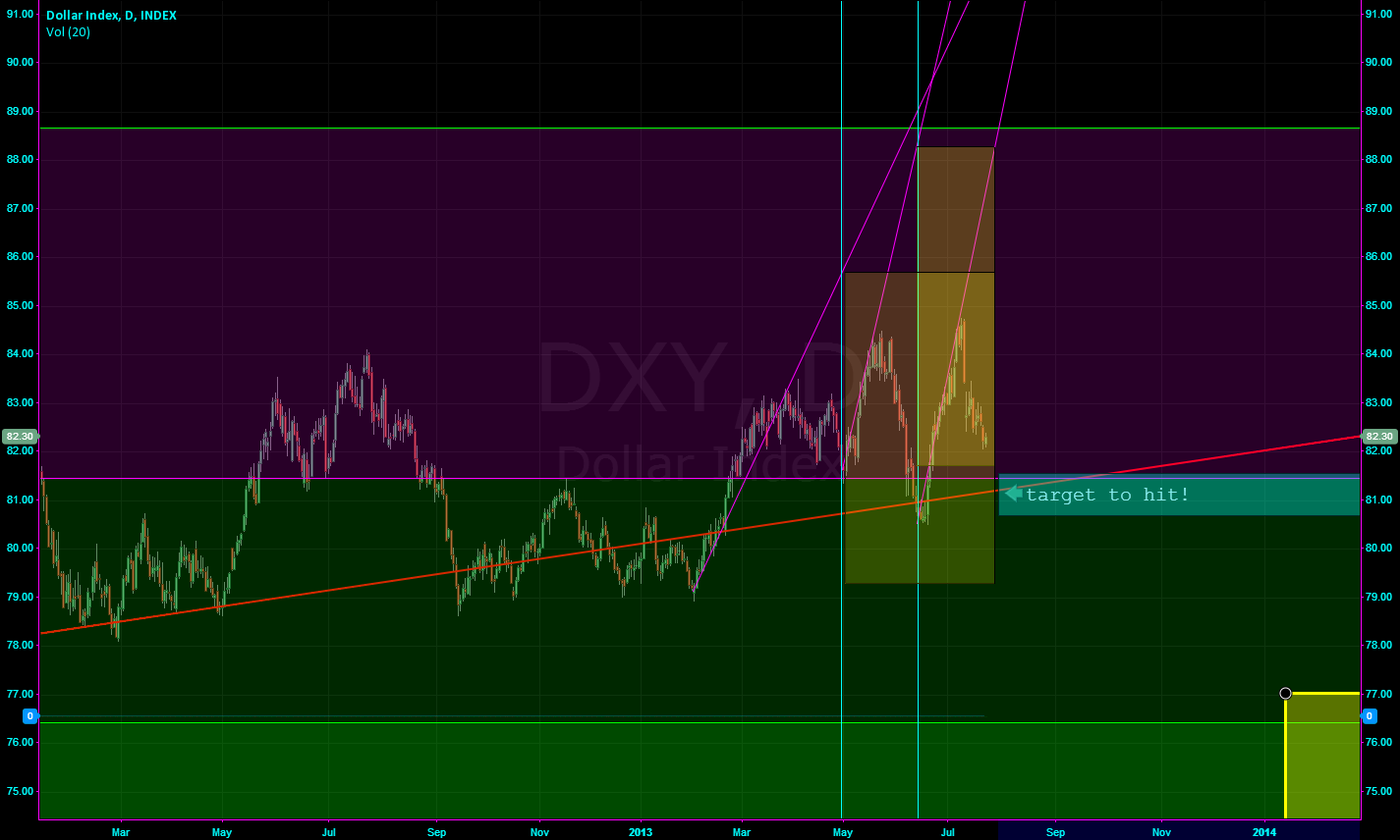 DXY Dollar Short end July 2013